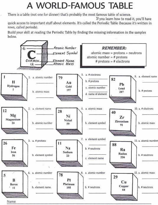 Chemistry periodic table worksheet periodic table diagram ccuart Gallery